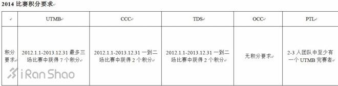 相约夏蒙尼——UTMB 超级越野跑挑战赛简介