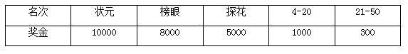 2017年03月26日起跑 2017(安徽)黄山徽州马拉松报名