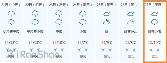 都江堰马拉松天气