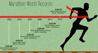 纪录就是用来被打破的—那些不可思议的运动世界纪录